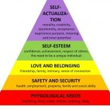 Maslow - Hierarchy of Needs